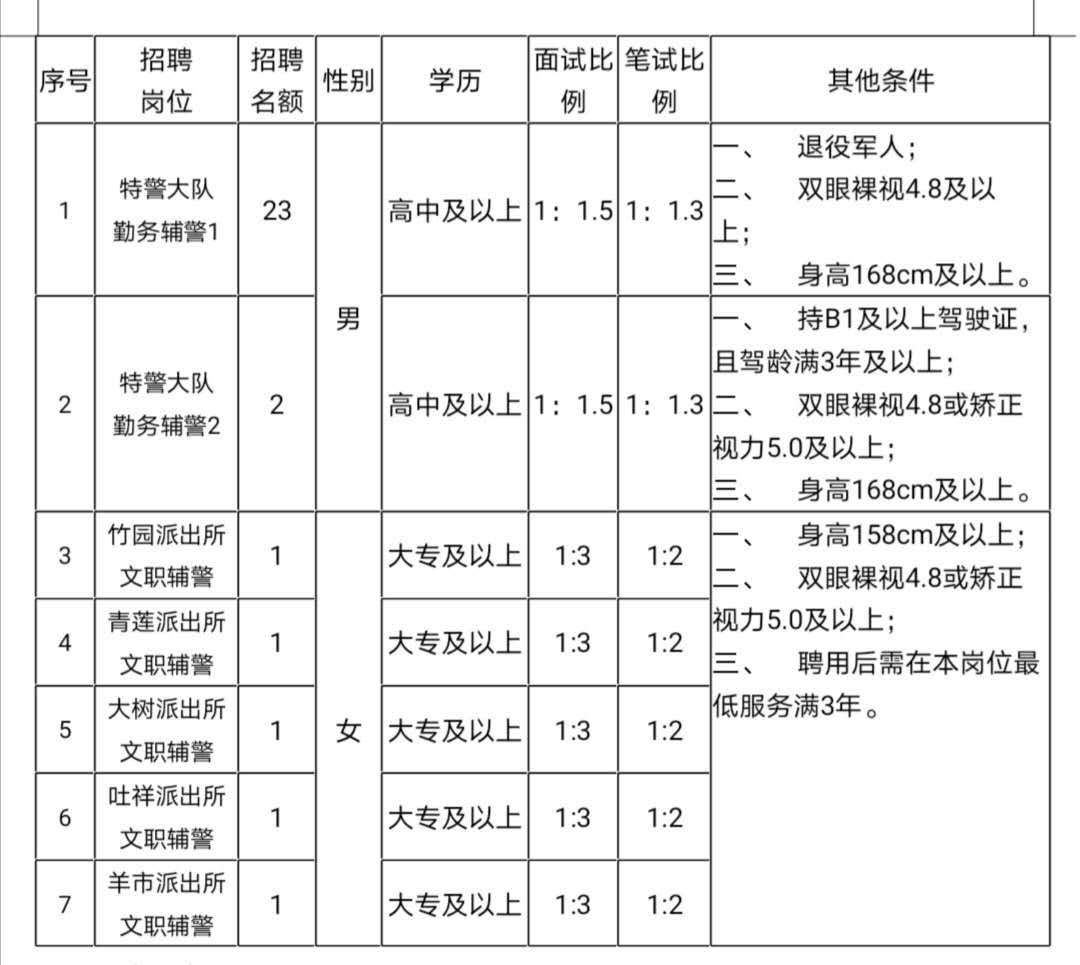 重庆奉节人力资源管理有限公司 招聘派遣(