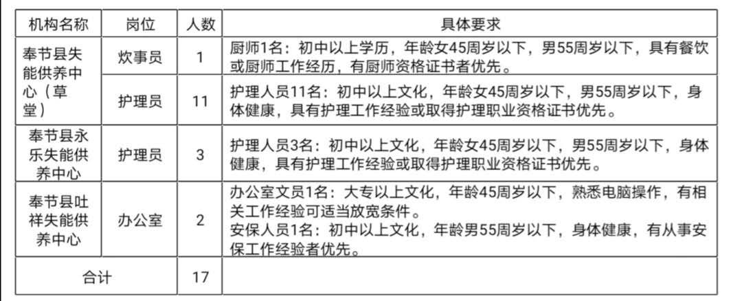 奉节县人力资源管理有限公司招聘简章
